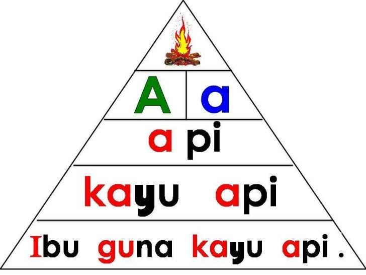 Bacaan mudah pyramid