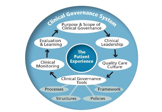 summary of clinical governance Read this essay on clinical governance come browse our large digital warehouse of free sample essays get the knowledge you need in order to pass your classes and more.