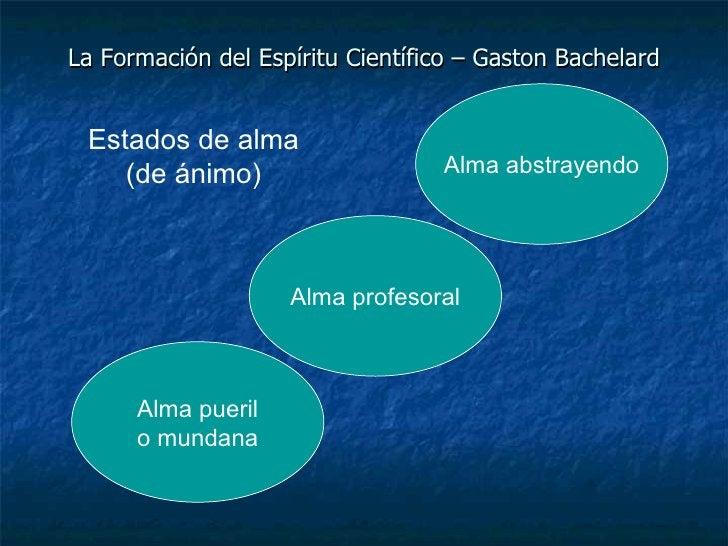 La Formación del Espíritu Científico – Gaston Bachelard Alma pueril o mundana Alma profesoral Alma abstrayendo Estados de ...