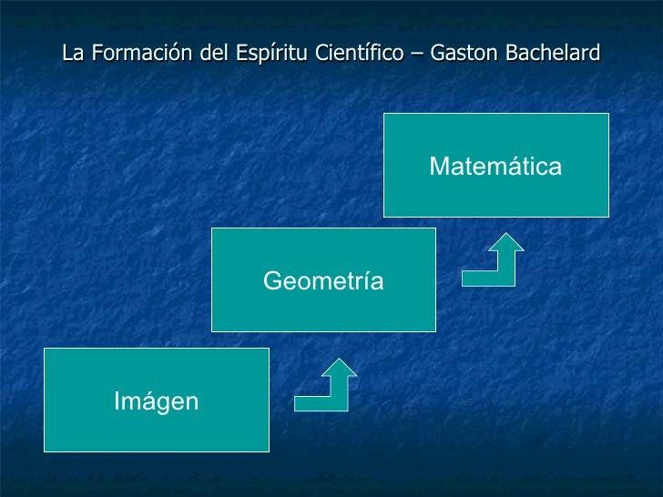 La Formación del Espíritu Científico – Gaston Bachelard Imágen Matemática Geometría