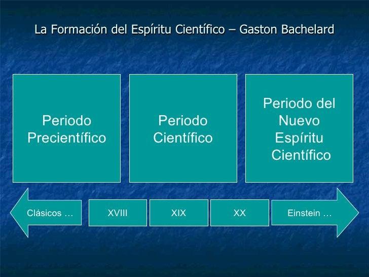 La Formación del Espíritu Científico – Gaston Bachelard Periodo Precientífico Periodo Científico Periodo del Nuevo Espírit...