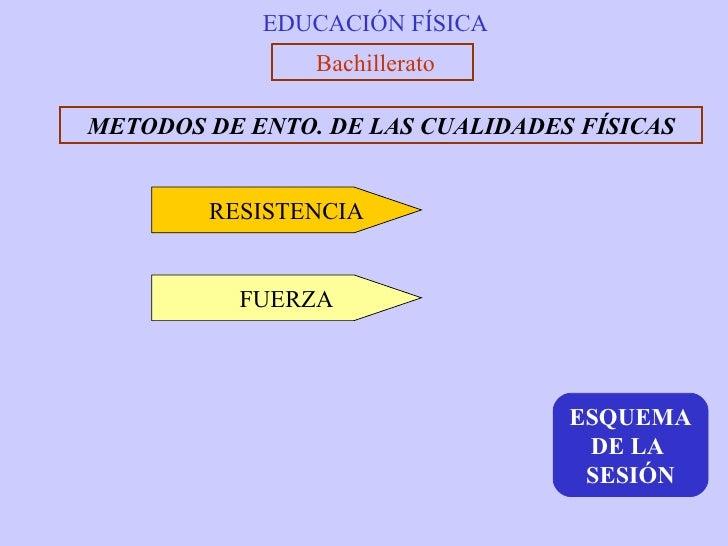 EDUCACIÓN FÍSICA Bachillerato METODOS DE ENTO. DE LAS CUALIDADES FÍSICAS RESISTENCIA FUERZA ESQUEMA DE LA  SESIÓN