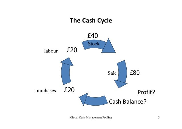cash management cash pooling Cash management for foreign enterprises in china: cross-border rmb cash pooling solutions a definition of cash pooling 1 two-way cross-border rmb cash pooling refers to an operating and.