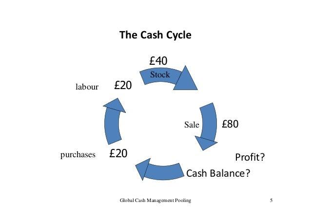 Cash Management - Methodologies and Strategies