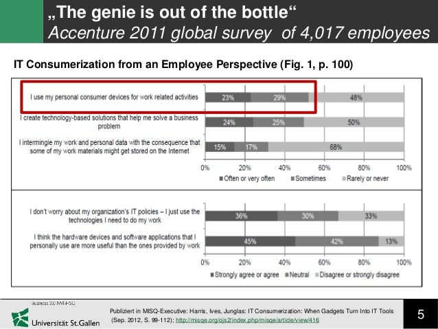 """5 """"The genie is out of the bottle"""" Accenture 2011 global survey of 4,017 employees Publiziert in MISQ-Executive: Harris, I..."""