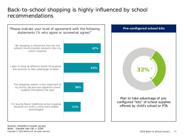 2016 Back-to-School SurveyCopyright © 2016 Deloitte LLP. All rights reserved. 11 Back-to-school shopping is highly influen...