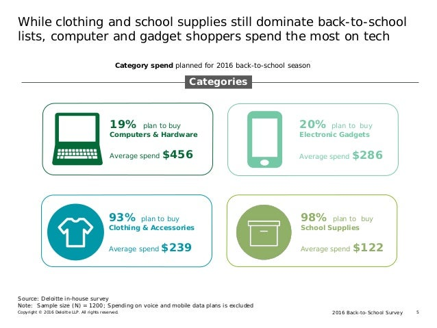 2016 Back-to-School SurveyCopyright © 2016 Deloitte LLP. All rights reserved. 5 While clothing and school supplies still d...