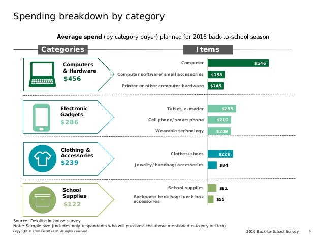 2016 Back-to-School SurveyCopyright © 2016 Deloitte LLP. All rights reserved. 6 Spending breakdown by category Average spe...