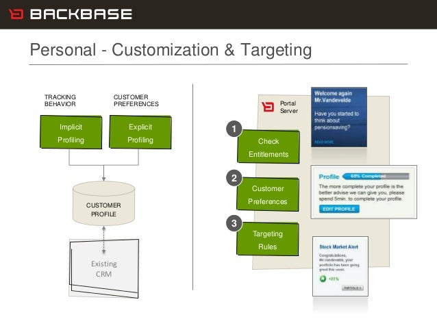 Customer Experience Solutions. Delivered. 11 Personal - Customization & Targeting Existing CRM CUSTOMER PROFILE TRACKING B...