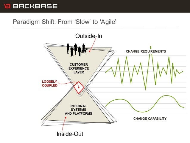 Customer Experience Solutions. Delivered. 13 CHANGE CAPABILITY Paradigm Shift: From 'Slow' to 'Agile' INTERNAL SYSTEMS AND...
