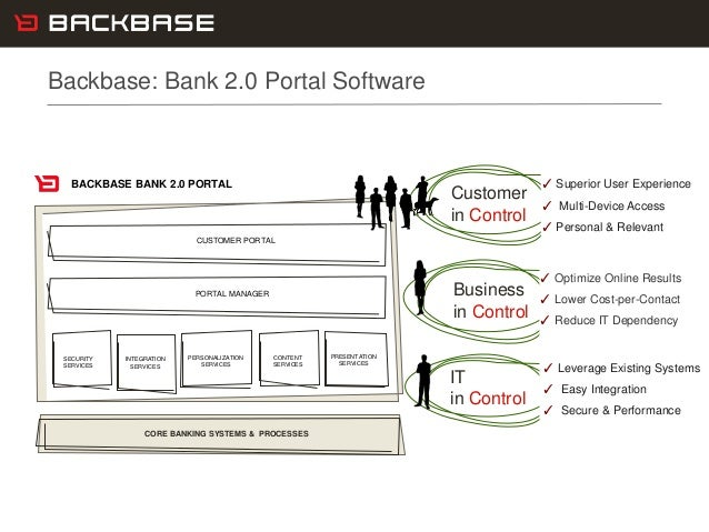 Customer Experience Solutions. Delivered. 15 CORE BANKING SYSTEMS & PROCESSES SECURITY SERVICES INTEGRATION SERVICES PERSO...