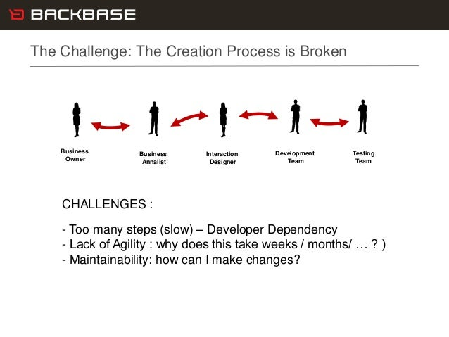 Customer Experience Solutions. Delivered. 20 The Challenge: The Creation Process is Broken CHALLENGES : - Too many steps (...