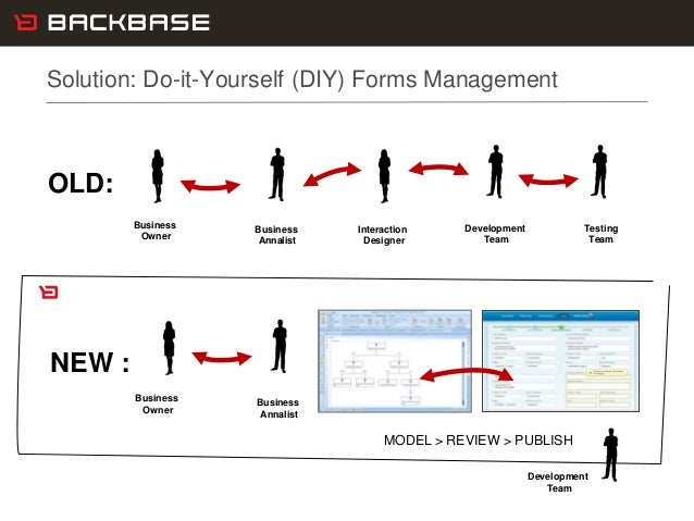 Customer Experience Solutions. Delivered. 21 Solution: Do-it-Yourself (DIY) Forms Management Business Owner Business Annal...