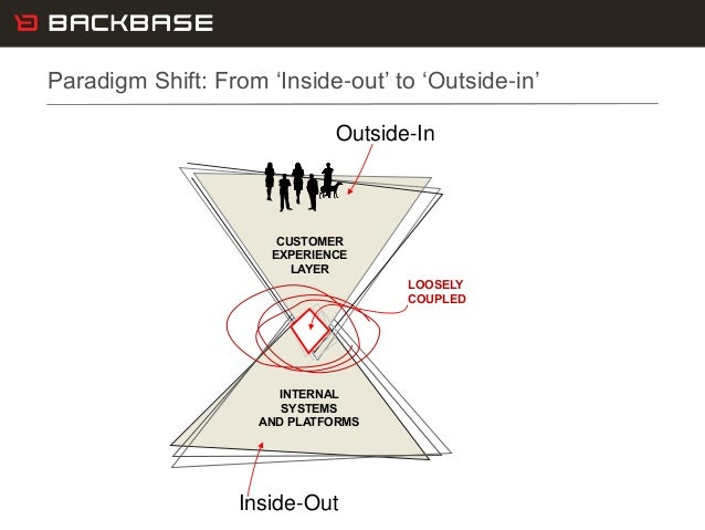Customer Experience Solutions. Delivered. 3 Paradigm Shift: From 'Inside-out' to 'Outside-in' INTERNAL SYSTEMS AND PLATFOR...