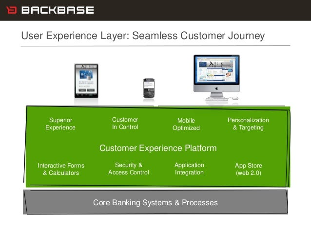 Customer Experience Solutions. Delivered. 4 Marketing SiteMarketing SiteCustomer Experience Platform Core Banking Systems ...