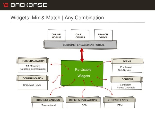 Customer Experience Solutions. Delivered. 6 Widgets: Mix & Match | Any Combination Re-Usable Widgets CONTENT Consistent Ac...