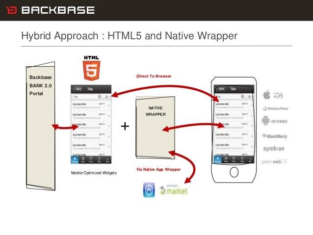 Customer Experience Solutions. Delivered. 9 Backbase BANK 2.0 Portal Mobile Optimized Widgets + (Direct To Browser Via Nat...