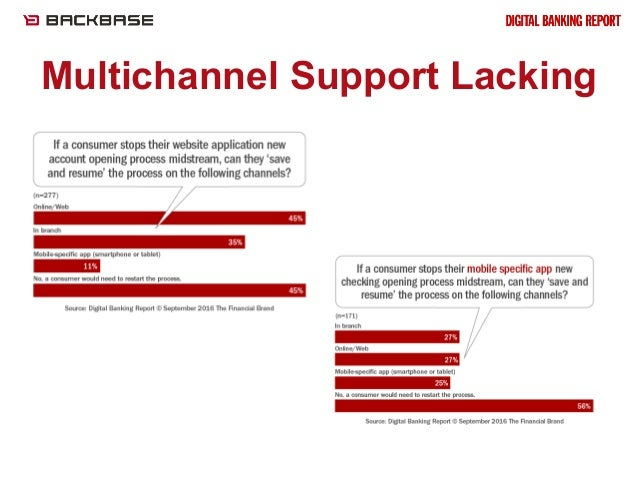 Backbase webinar feat. Jim Marous: State of the Digital Customer Jour…