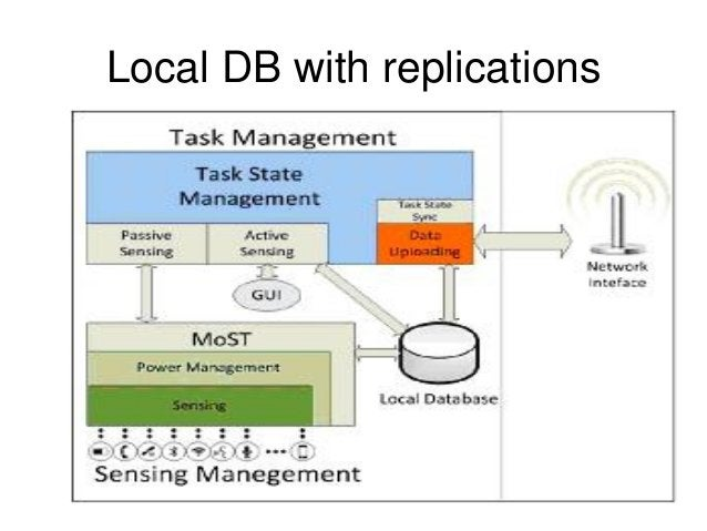 Local DB with replications