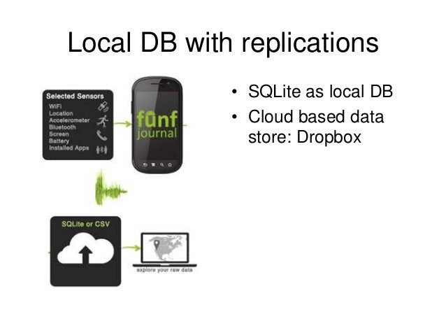 Local DB with replications • SQLite as local DB • Cloud based data store: Dropbox