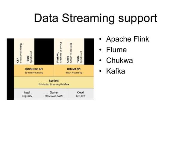 Data Streaming support • Apache Flink • Flume • Chukwa • Kafka