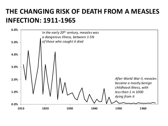Measles Vaccine 1960