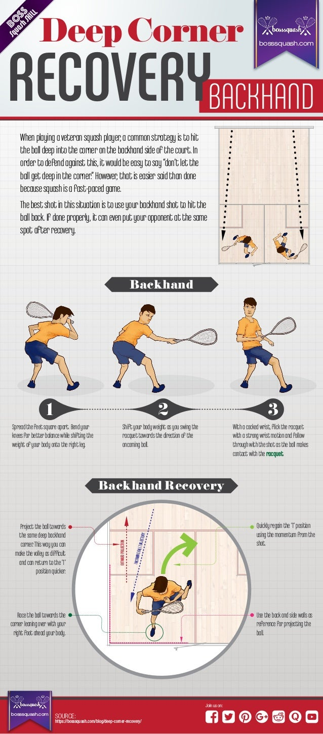 Backhand Deep Corner Recovery-An Ultimate Infographic