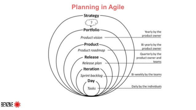 Planning in Agile