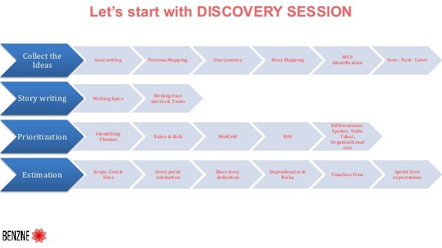 Let's start with DISCOVERY SESSION Collect the Ideas Goal setting Persona Mapping User journey Story Mapping MVP identific...