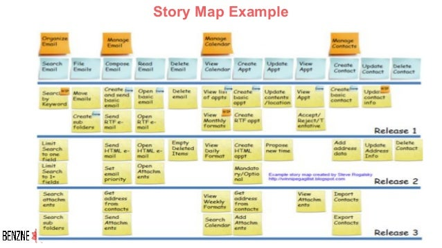 Story Map Example