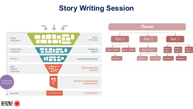 Story Writing Session