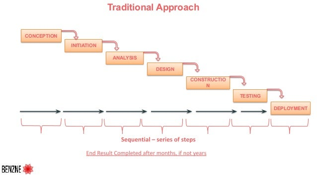 Traditional Approach CONCEPTION INITIATION ANALYSIS DESIGN CONSTRUCTIO N TESTING DEPLOYMENT