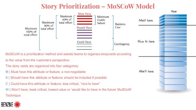Story Prioritization – MoSCoW Model MoSCoW is a prioritization method and assists teams to organize storycards according t...