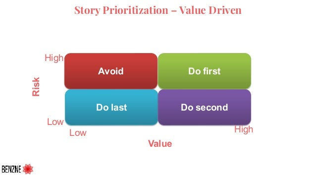 Story Prioritization – Value Driven Do firstAvoid Do last Do second Low High Value Low High Risk