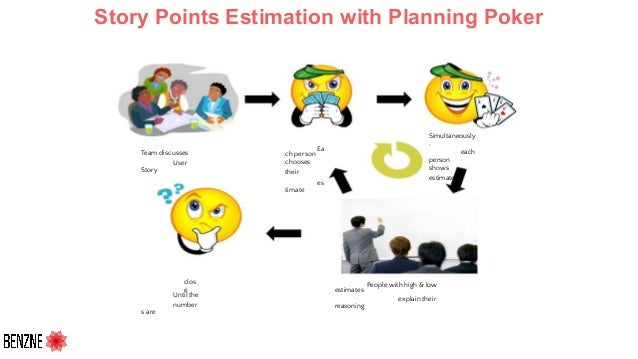 Simultaneously , each person shows estimate Ea ch person chooses their es timate People with high & low estimates explain ...