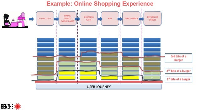 Example: Online Shopping Experience AUTHENTICATE