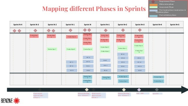 Mapping different Phases in Sprints Release planning Gate – Release1 Requirement Approval Gate – Release 2 Requirement App...