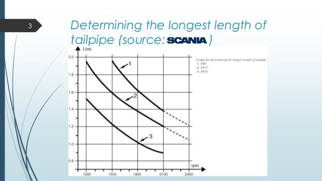 Back pressure & length calculation in automotive exhaust Slide 3