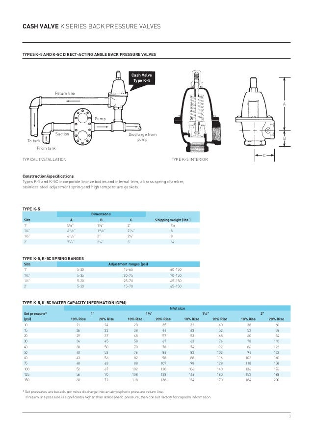 Back pressure valves for industrial process control