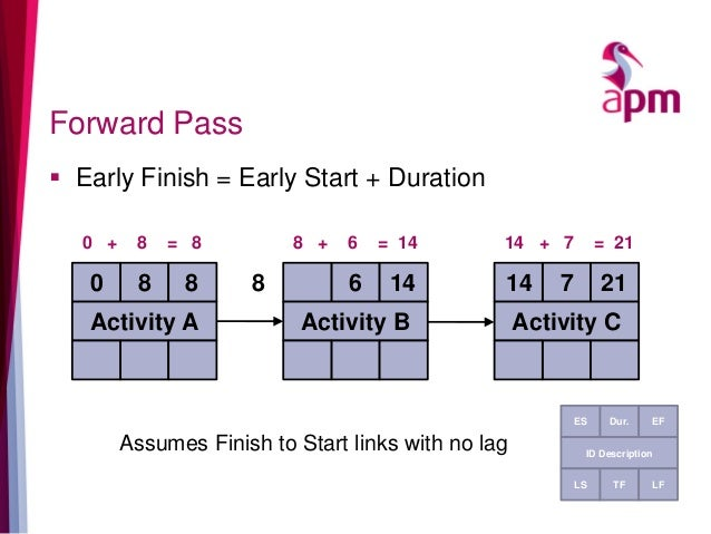 Forward Pass  Early Finish = Early Start + Duration Assumes Finish to Start links with no lag 8 Activity A 6 Activity B 7...