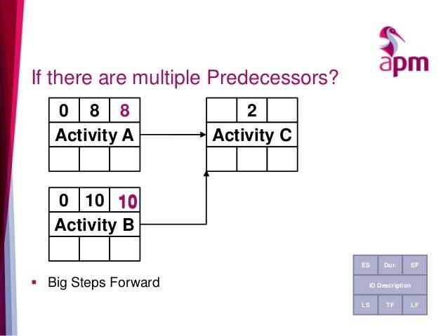 If there are multiple Predecessors?  Big Steps Forward 80 8 Activity A Dur.ES EF ID Description TFLS LF 2 Activity C 100 ...