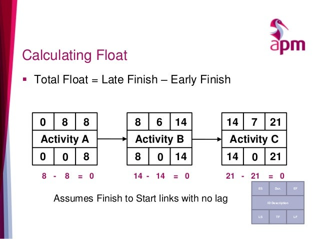 Calculating Float  Total Float = Late Finish – Early Finish Assumes Finish to Start links with no lag 80 8 Activity A 0 8...