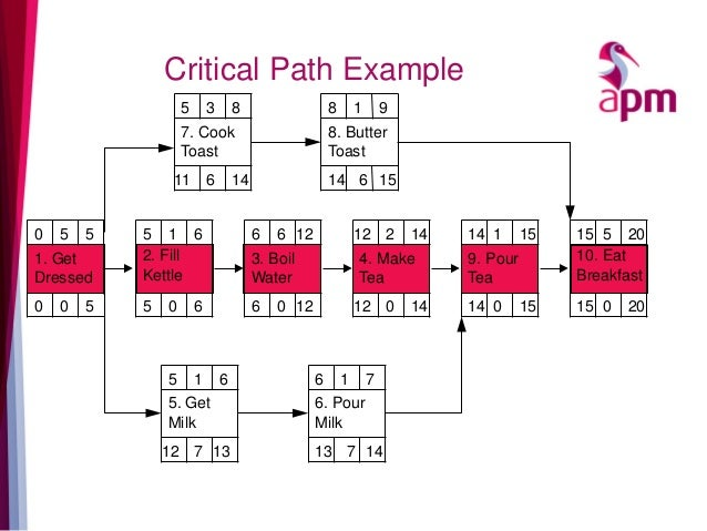 6 Critical Path Example 1. Get Dressed 2. Fill Kettle 3. Boil Water 4. Make Tea 5. Get Milk 6. Pour Milk 7. Cook Toast 8. ...