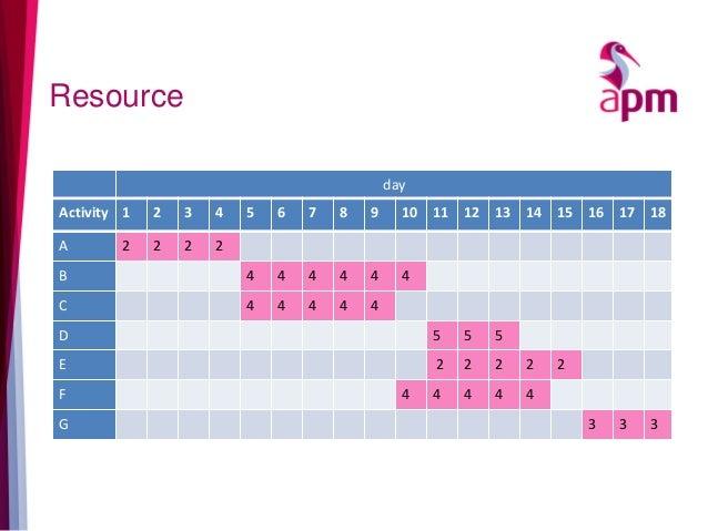 Resource day Activity 1 2 3 4 5 6 7 8 9 10 11 12 13 14 15 16 17 18 A 2 2 2 2 B 4 4 4 4 4 4 C 4 4 4 4 4 D 5 5 5 E 2 2 2 2 2...