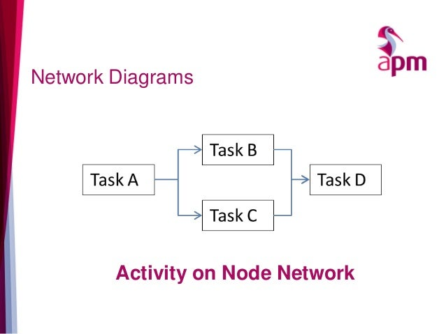 Network Diagrams Activity on Node Network