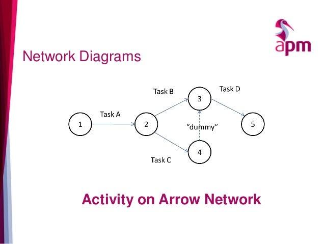 Network Diagrams Activity on Arrow Network