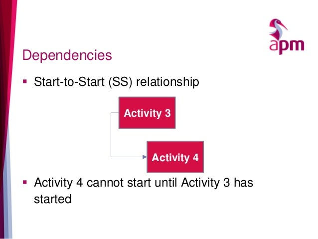 Dependencies  Start-to-Start (SS) relationship  Activity 4 cannot start until Activity 3 has started Activity 3 Activity...