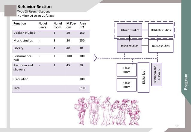 Function No. of users No. of room M2room Area m2 class room ( التقليدية )العمارة - 2 30 60 class room ()التاريخ - 2 ...