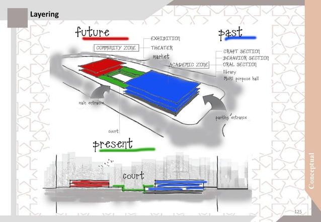 Conceptual sketches 126
