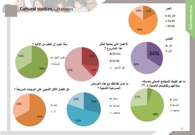 29% 52% 19% العربي بالطب اقنتاعك مدى ما واللجوءاليه؟ ممتاز متوسط ضعيف 12% 54% 34% باالمثال معرفتك ...